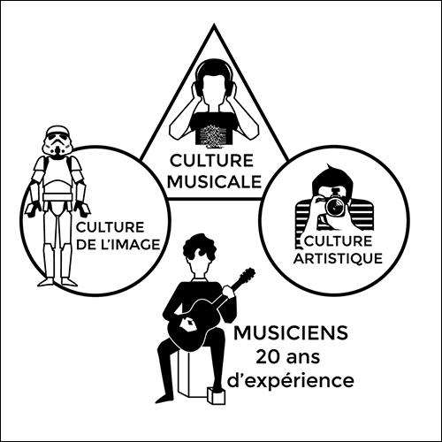 Infographie pour le studio de composition musciale Space Dogs Orchestra. Descriptif visuel des compétences du studio