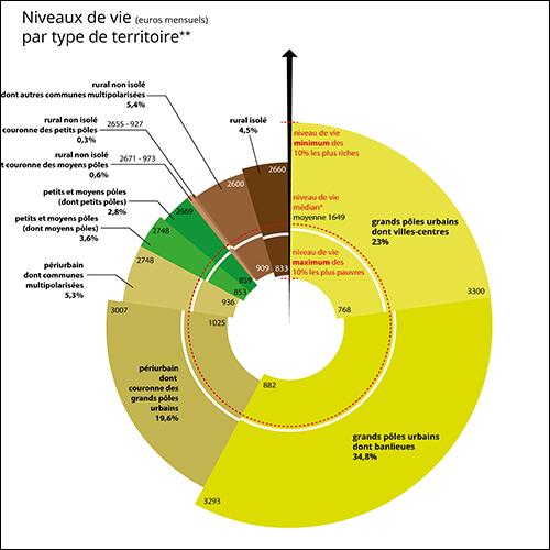 Datavisualisation réalisée pour l'Observatoire des Inégalités sur le niveau de vie selon les types de territoire.