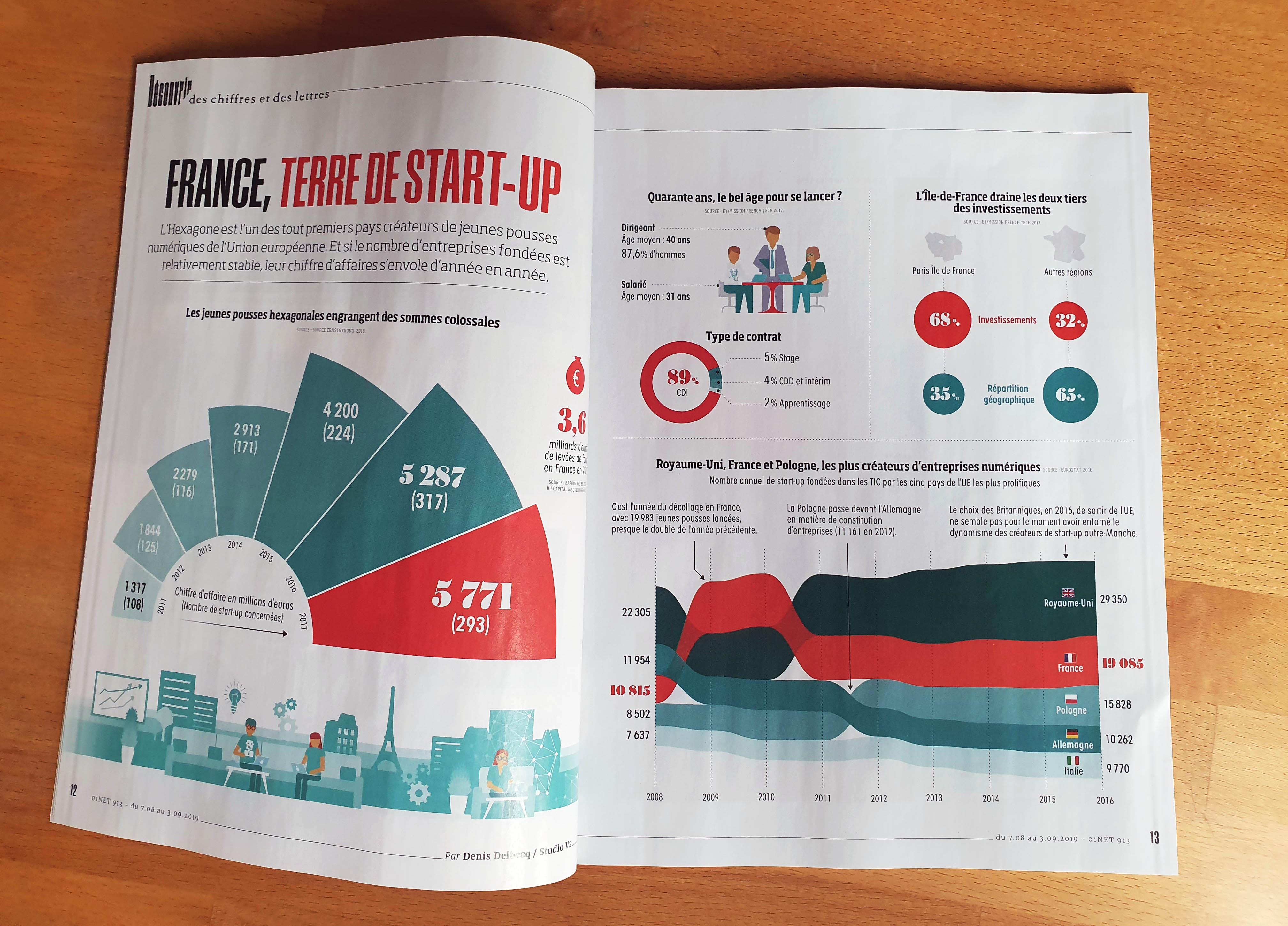 Double page d'infographies et datavisualisations parue dans le magazine 01-Net sur les Start-up en France.