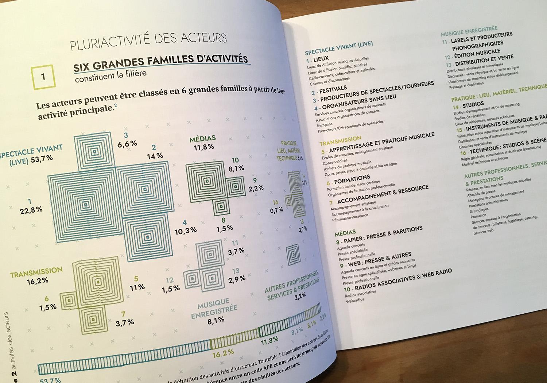 Datavisualisation - infographie sur les familles d'activités dans les musiques actuelles en Hauts-de-France