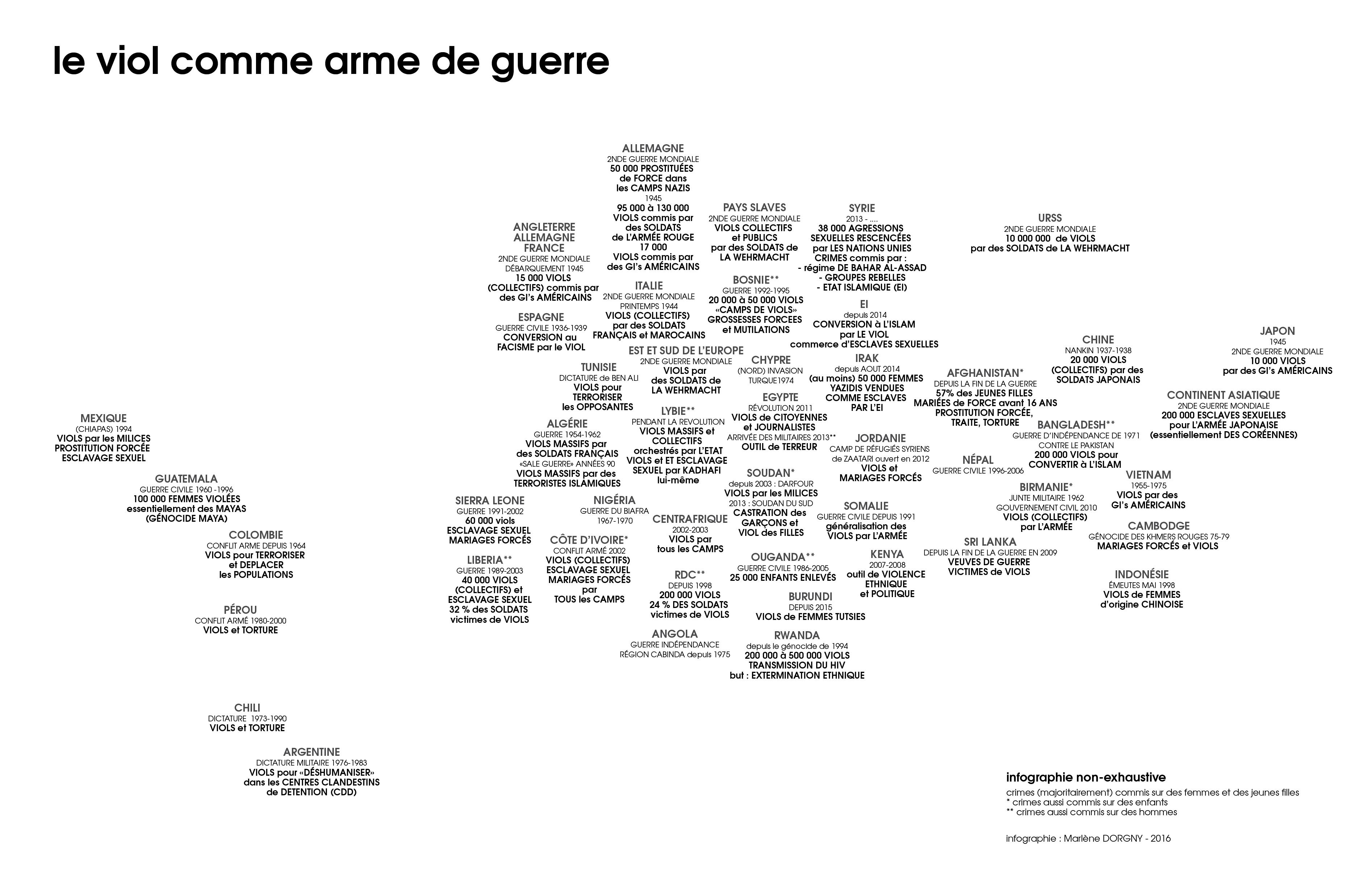 Cartographie du viol comme arme de guerre dans le monde à partir du 20e siècle